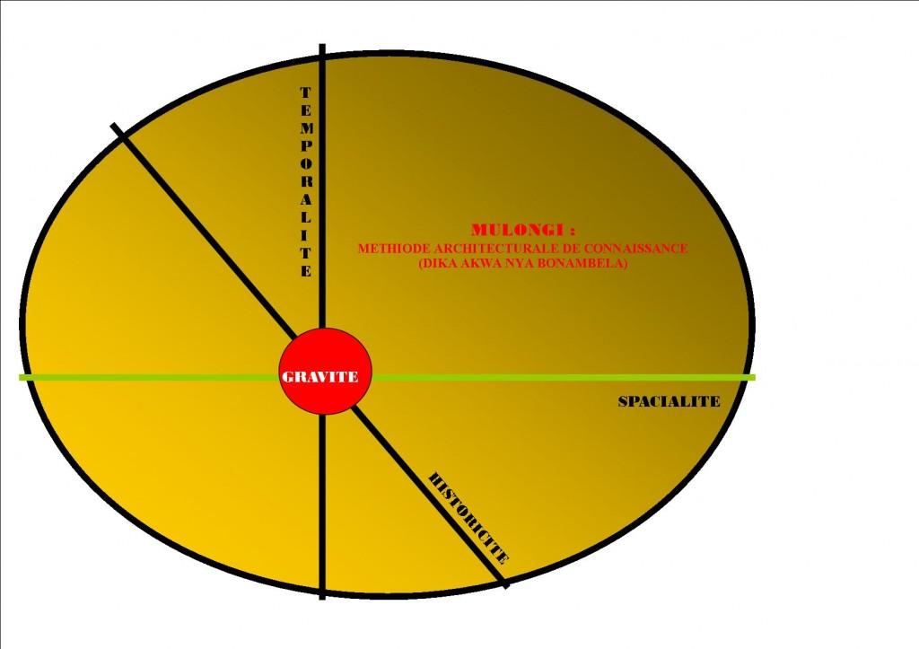 Axes Mulongi dans un plan elliptique