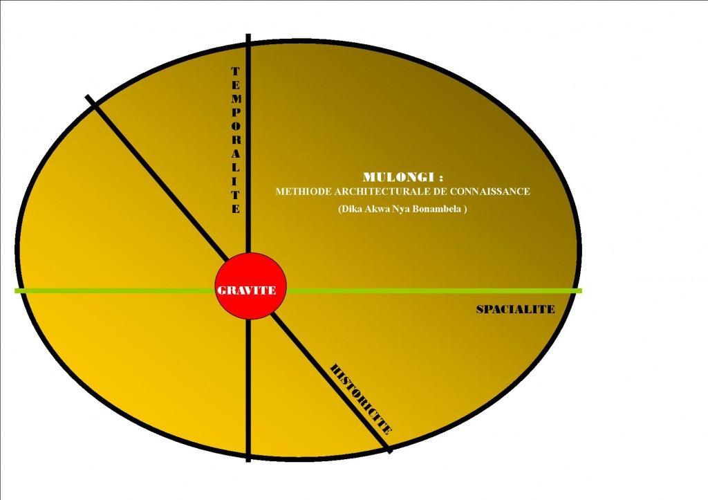 Axes Mulongi sur un plan elliptique