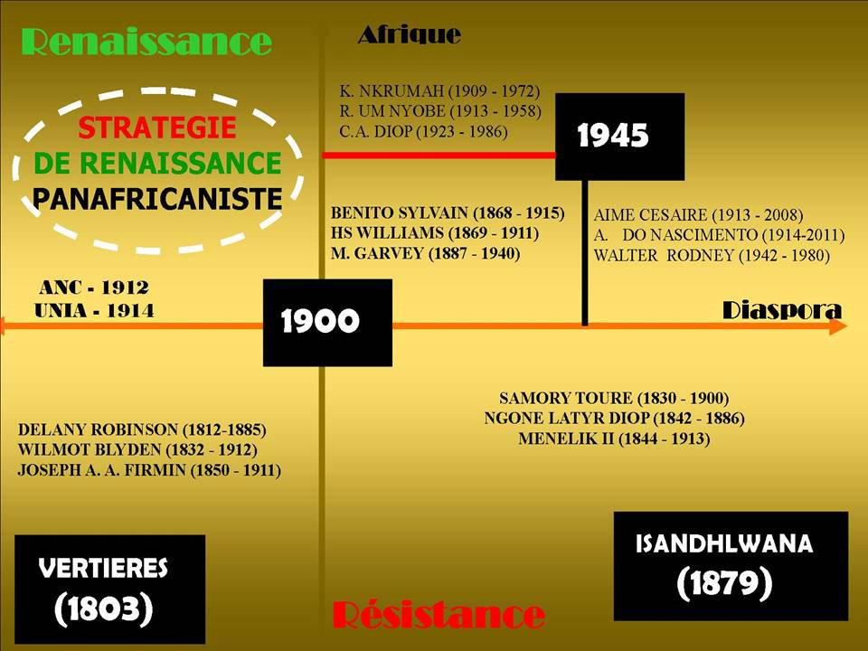 Le défi de la Renaissance Panafricaniste